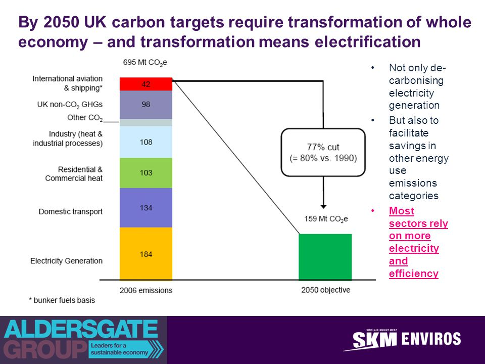 By 2050 UK carbon targets require transformation of whole economy – and transformation means electrification Not only de- carbonising electricity generation But also to facilitate savings in other energy use emissions categories Most sectors rely on more electricity and efficiency
