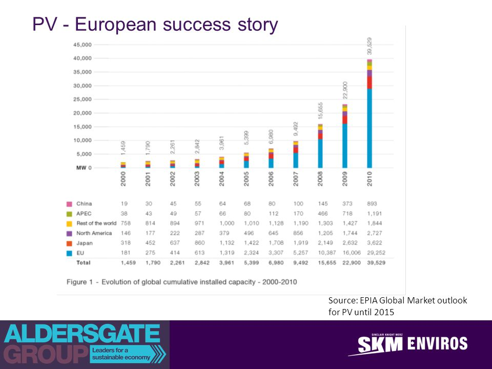 achieve outstanding client success PV - European success story Source: EPIA Global Market outlook for PV until 2015