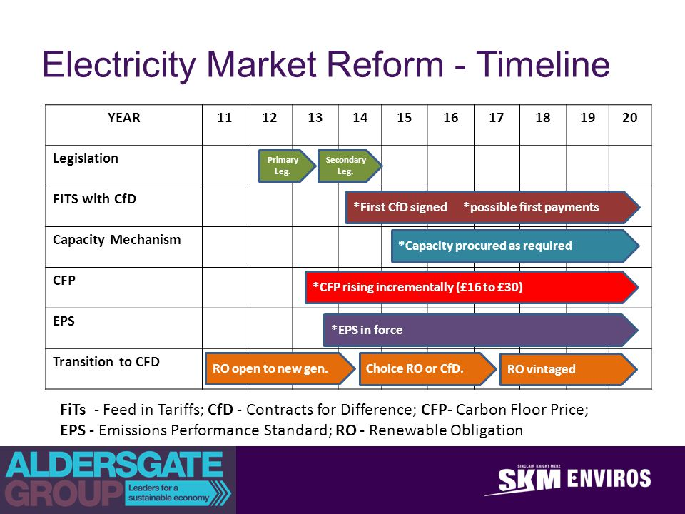 achieve outstanding client success Electricity Market Reform - Timeline YEAR11121314151617181920 Legislation FITS with CfD Capacity Mechanism CFP EPS Transition to CFD Primary Leg.