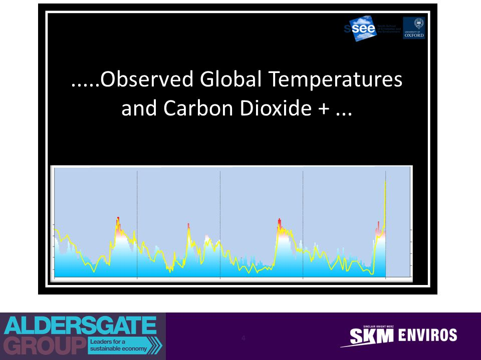 .....Observed Global Temperatures and Carbon Dioxide +... 4