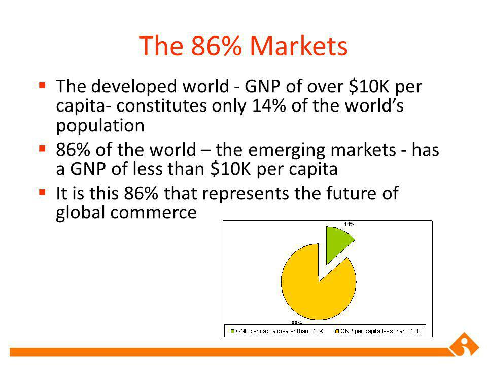 The 86% Markets The developed world - GNP of over $10K per capita- constitutes only 14% of the worlds population 86% of the world – the emerging markets - has a GNP of less than $10K per capita It is this 86% that represents the future of global commerce