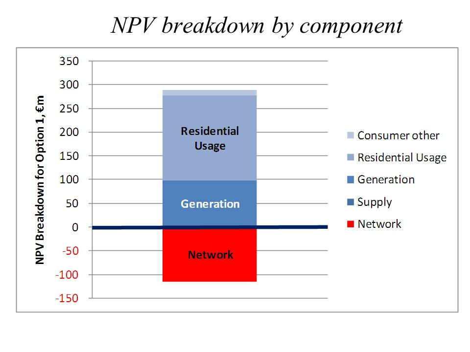 NPV breakdown by component