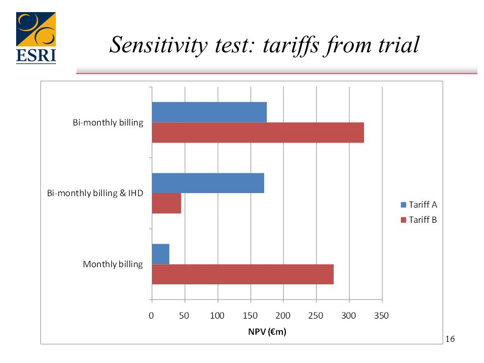 16 Sensitivity test: tariffs from trial