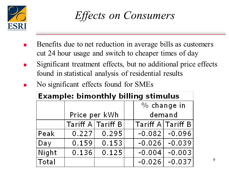 9 Effects on Consumers n n Benefits due to net reduction in average bills as customers cut 24 hour usage and switch to cheaper times of day n n Significant treatment effects, but no additional price effects found in statistical analysis of residential results n n No significant effects found for SMEs