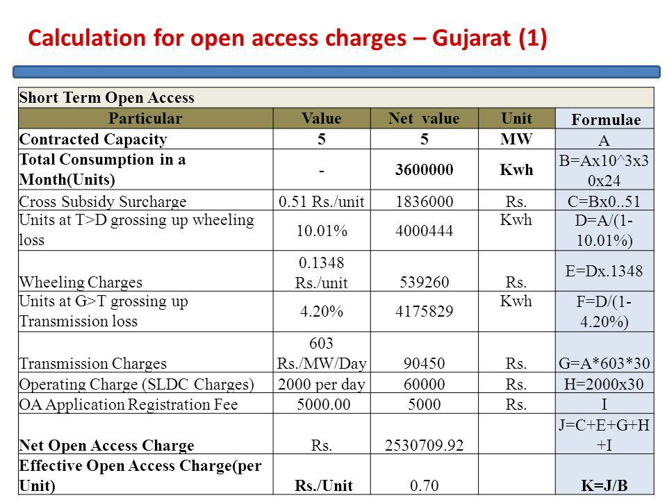39 Calculation for open access charges – Gujarat (1) Short Term Open Access ParticularValueNet valueUnit Formulae Contracted Capacity55MW A Total Consumption in a Month(Units) -3600000Kwh B=Ax10^3x3 0x24 Cross Subsidy Surcharge0.51 Rs./unit1836000Rs.C=Bx0..51 Units at T>D grossing up wheeling loss 10.01%4000444 Kwh D=A/(1- 10.01%) Wheeling Charges 0.1348 Rs./unit539260Rs.
