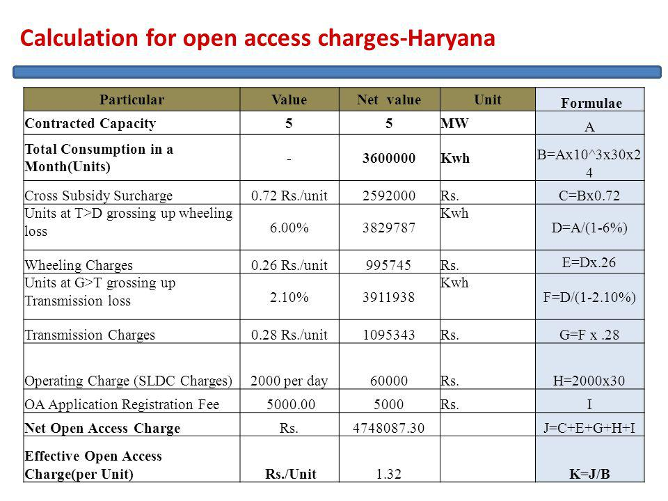20/04/2011 41 Calculation for open access charges-Haryana ParticularValueNet valueUnit Formulae Contracted Capacity55MW A Total Consumption in a Month(Units) -3600000Kwh B=Ax10^3x30x2 4 Cross Subsidy Surcharge0.72 Rs./unit2592000Rs.C=Bx0.72 Units at T>D grossing up wheeling loss 6.00%3829787 Kwh D=A/(1-6%) Wheeling Charges0.26 Rs./unit995745Rs.