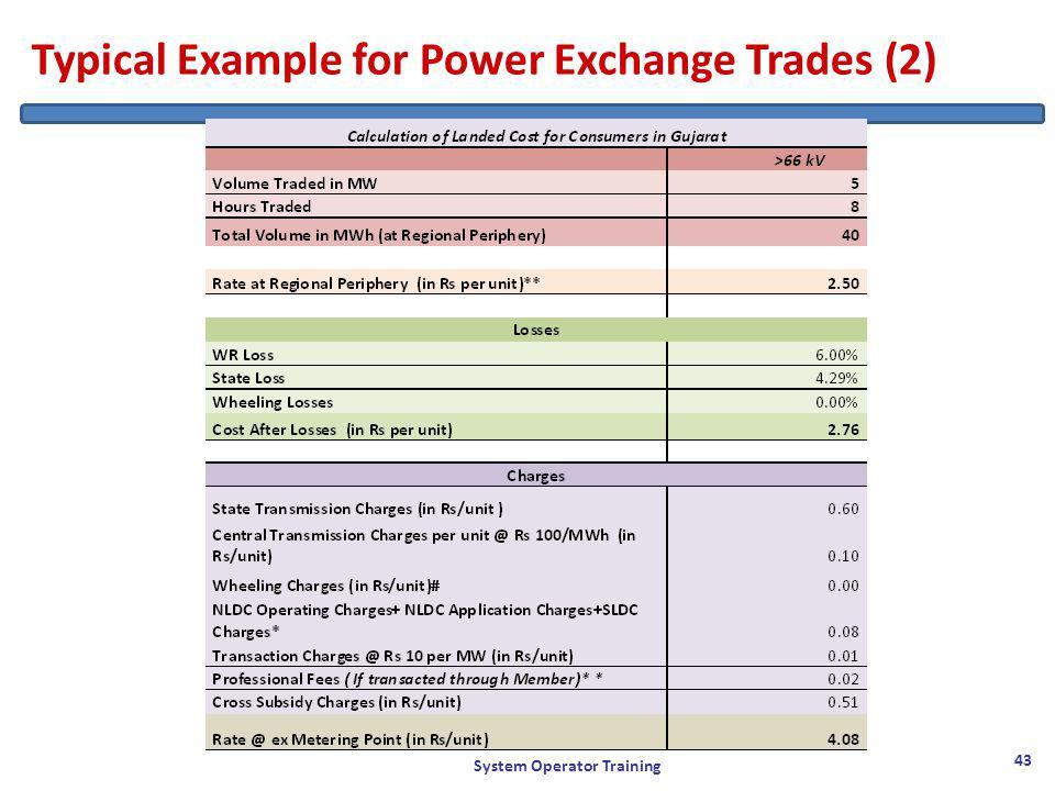 Typical Example for Power Exchange Trades (2) System Operator Training 43
