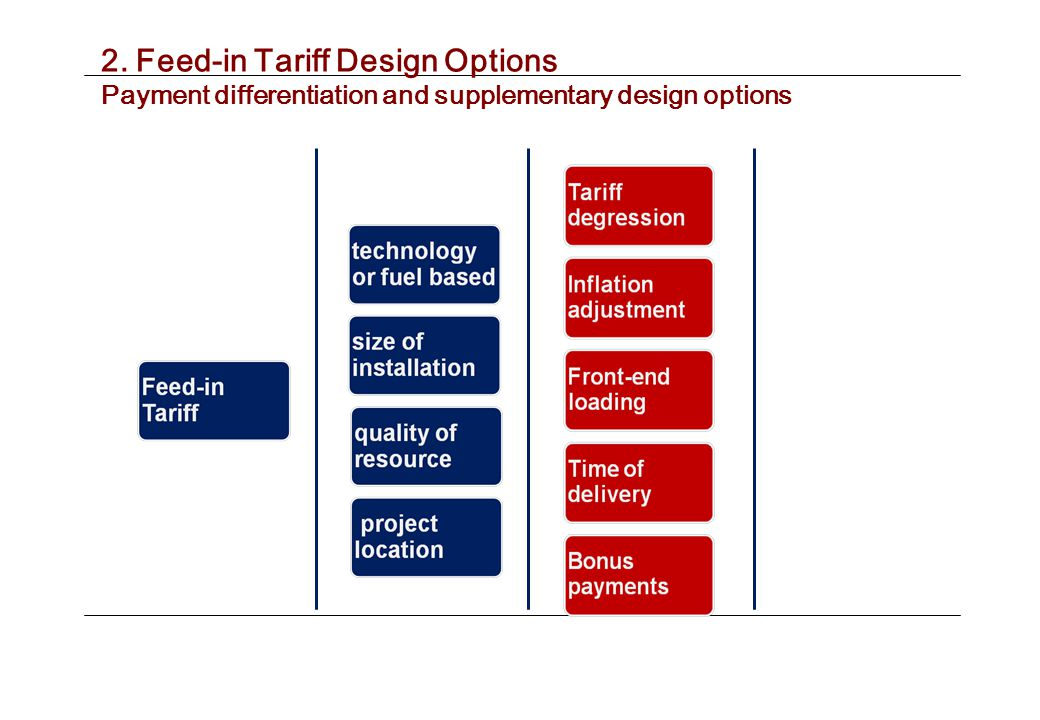 2. Feed-in Tariff Design Options Payment differentiation and supplementary design options