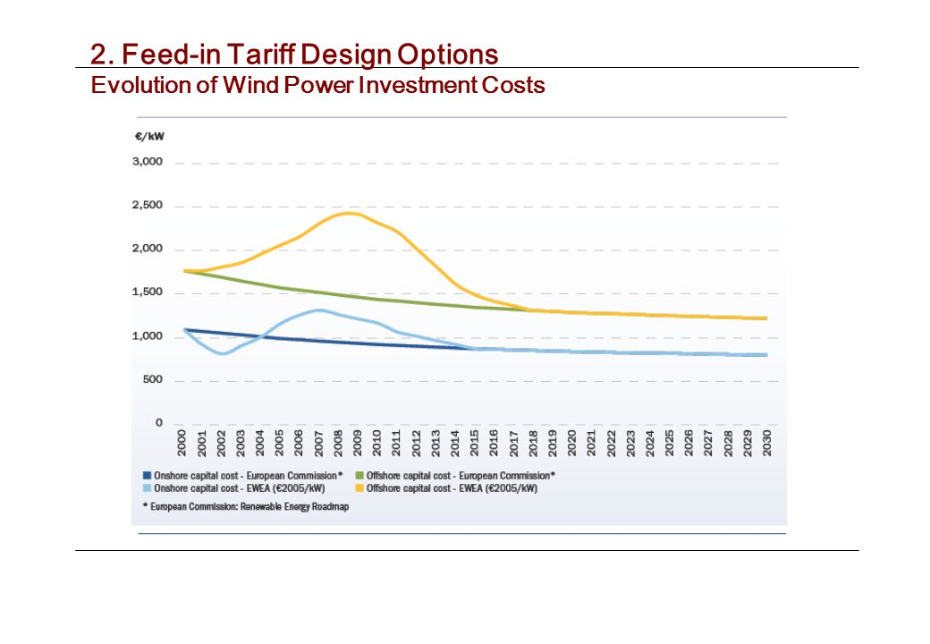 2. Feed-in Tariff Design Options Evolution of Wind Power Investment Costs