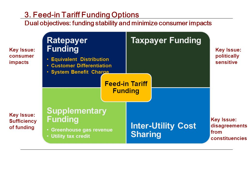 Ratepayer Funding Equivalent Distribution Customer Differentiation System Benefit Charge Taxpayer Funding Supplementary Funding Greenhouse gas revenue Utility tax credit Inter-Utility Cost Sharing Feed-in Tariff Funding 3.