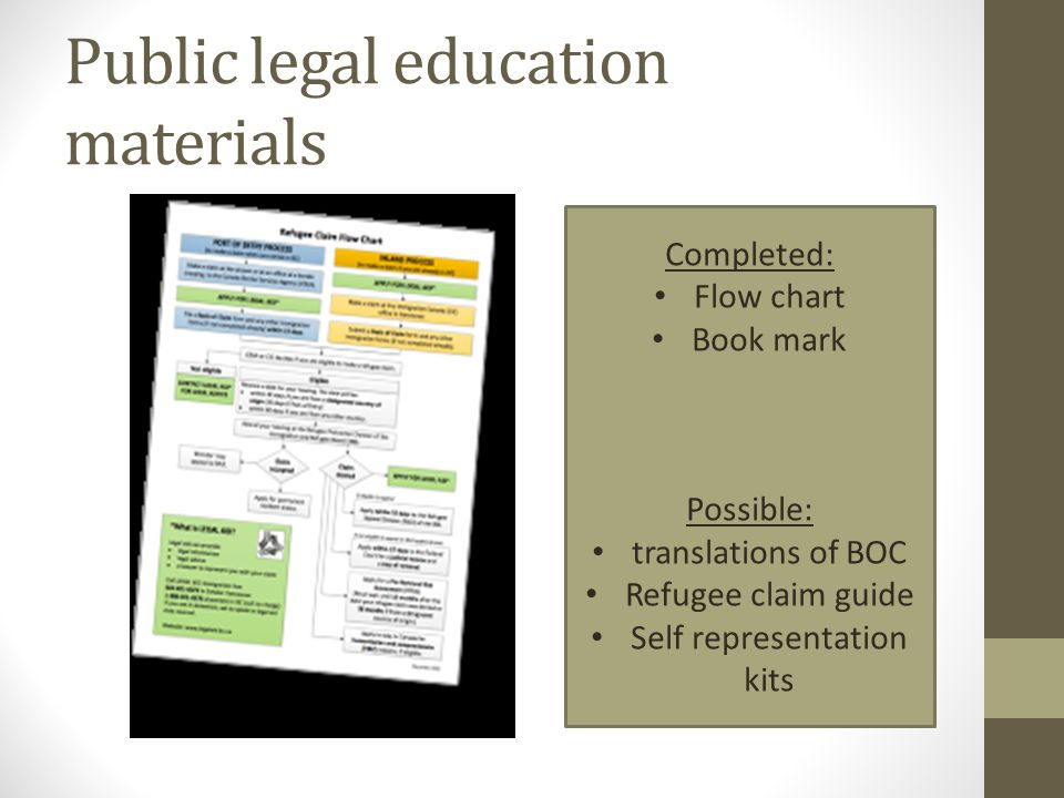 Public legal education materials Completed: Flow chart Book mark Possible: translations of BOC Refugee claim guide Self representation kits