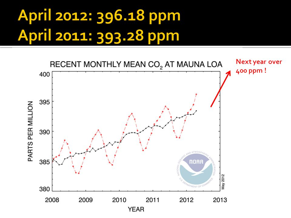 Next year over 400 ppm !