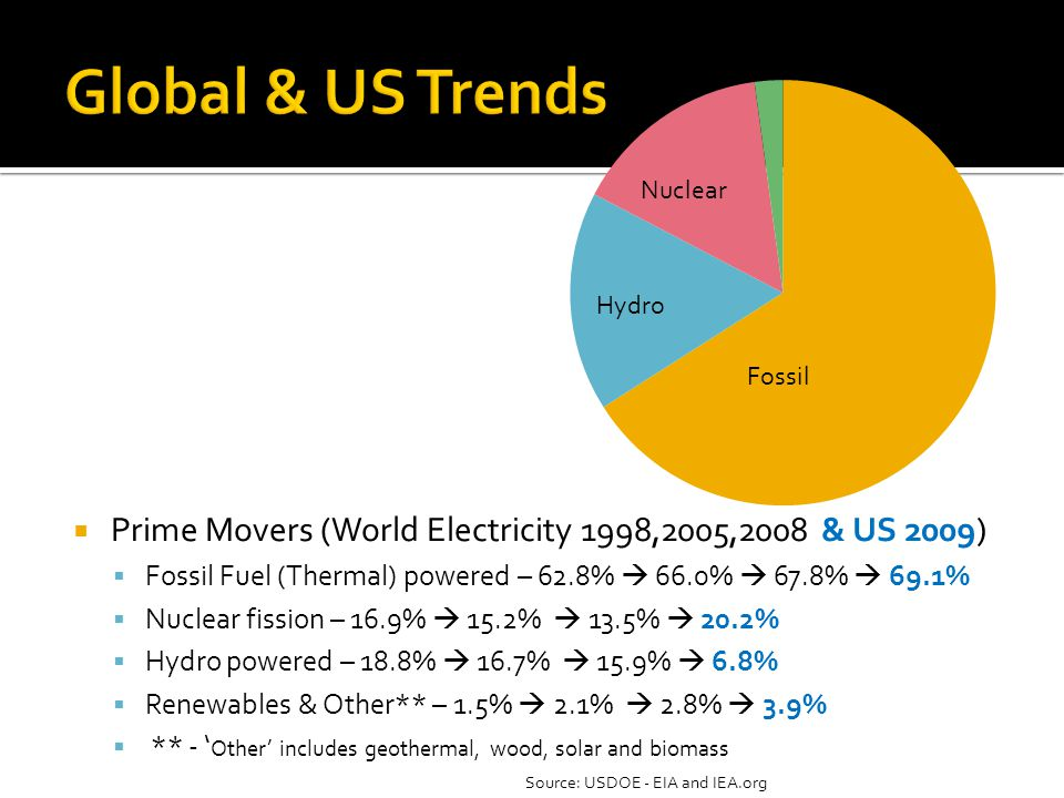 Prime Movers (World Electricity 1998,2005,2008 & US 2009) Fossil Fuel (Thermal) powered – 62.8% 66.0% 67.8% 69.1% Nuclear fission – 16.9% 15.2% 13.5% 20.2% Hydro powered – 18.8% 16.7% 15.9% 6.8% Renewables & Other** – 1.5% 2.1% 2.8% 3.9% ** - Other includes geothermal, wood, solar and biomass Fossil Hydro Nuclear Source: USDOE - EIA and IEA.org