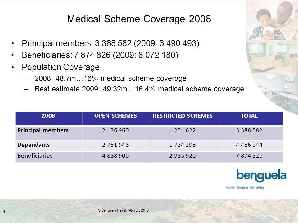 Medical Scheme Coverage 2008 Principal members: 3 388 582 (2009: 3 490 493) Beneficiaries: 7 874 826 (2009: 8 072 180) Population Coverage –2008: 48.7m…16% medical scheme coverage –Best estimate 2009: 49.32m…16.4% medical scheme coverage 4 © Benguela Health (Pty) Ltd 2010 2008OPEN SCHEMESRESTRICTED SCHEMESTOTAL Principal members2 136 9601 251 6223 388 582 Dependants2 751 9461 734 2984 486 244 Beneficiaries4 888 9062 985 9207 874 826