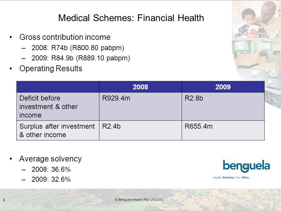 Medical Schemes: Financial Health Gross contribution income –2008: R74b (R800.80 pabpm) –2009: R84.9b (R889.10 pabpm) Operating Results Average solvency –2008: 36.6% –2009: 32.6% 8 © Benguela Health (Pty) Ltd 2010 20082009 Deficit before investment & other income R929.4mR2.8b Surplus after investment & other income R2.4bR655.4m
