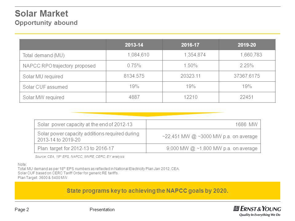 PresentationPage 2 Solar Market Opportunity abound 2013-142016-172019-20 Total demand (MU) 1,084,610 1,354,874 1,660,783 NAPCC RPO trajectory proposed 0.75%1.50%2.25% Solar MU required 8134.57520323.1137367.6175 Solar CUF assumed 19% Solar MW required 48871221022451 Solar power capacity at the end of 2012-131686 MW Solar power capacity additions required during 2013-14 to 2019-20 ~22,451 MW @ ~3000 MW p.a.