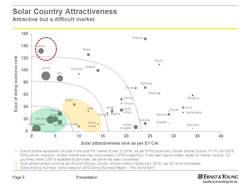 PresentationPage 5 Japan Solar Country Attractiveness Attractive but a difficult market Solar attractiveness rank as per EY CAI Ease of doing business rank United States Germany Australia France S.