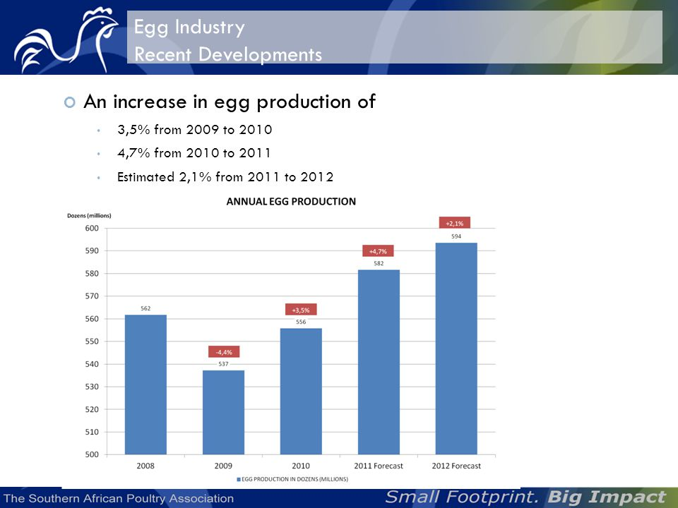 Egg Industry Recent Developments An increase in egg production of 3,5% from 2009 to 2010 4,7% from 2010 to 2011 Estimated 2,1% from 2011 to 2012