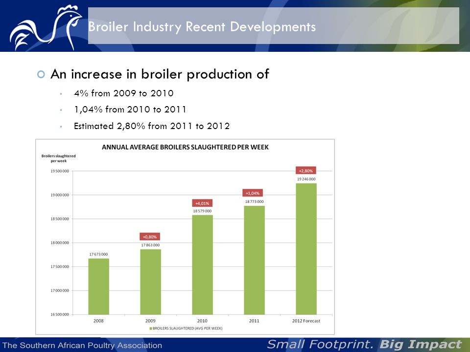 An increase in broiler production of 4% from 2009 to 2010 1,04% from 2010 to 2011 Estimated 2,80% from 2011 to 2012 Broiler Industry Recent Developments