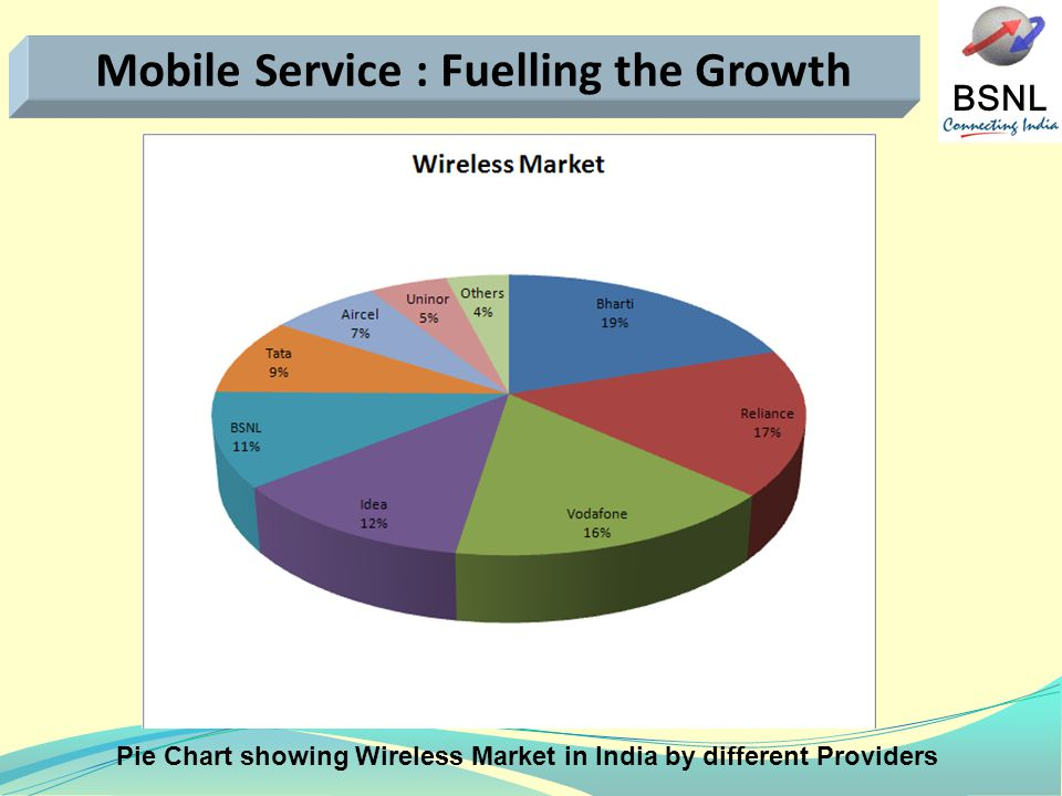 Pie Chart showing Wireless Market in India by different Providers