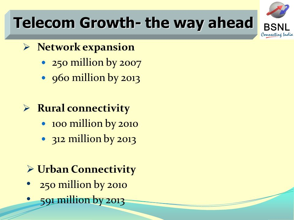 BSNL Network expansion 250 million by 2007 960 million by 2013 Rural connectivity 100 million by 2010 312 million by 2013 Urban Connectivity 250 million by 2010 591 million by 2013 Telecom Growth- the way ahead