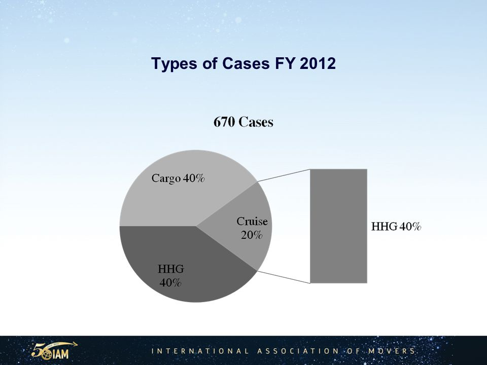 Types of Cases FY 2012