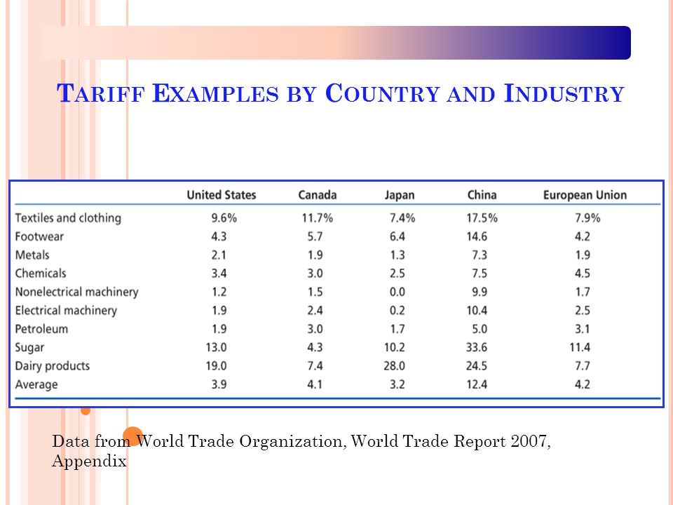 T ARIFF E XAMPLES BY C OUNTRY AND I NDUSTRY Data from World Trade Organization, World Trade Report 2007, Appendix