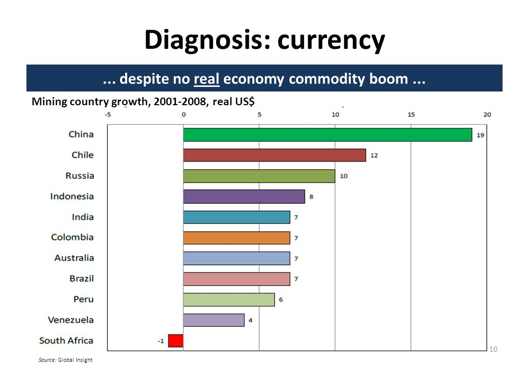 Diagnosis: currency... despite no real economy commodity boom...