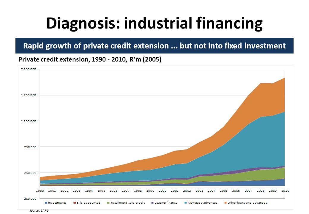Diagnosis: industrial financing Rapid growth of private credit extension...