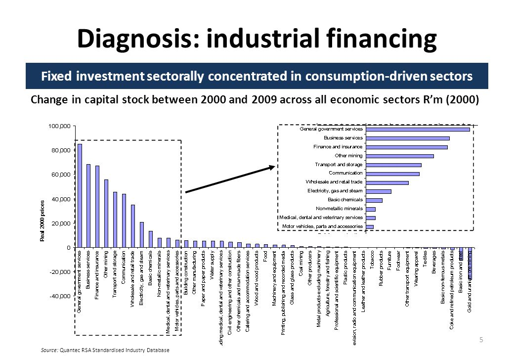 Diagnosis: industrial financing Fixed investment sectorally concentrated in consumption-driven sectors Change in capital stock between 2000 and 2009 across all economic sectors Rm (2000) 15 Source: Quantec RSA Standardised Industry Database