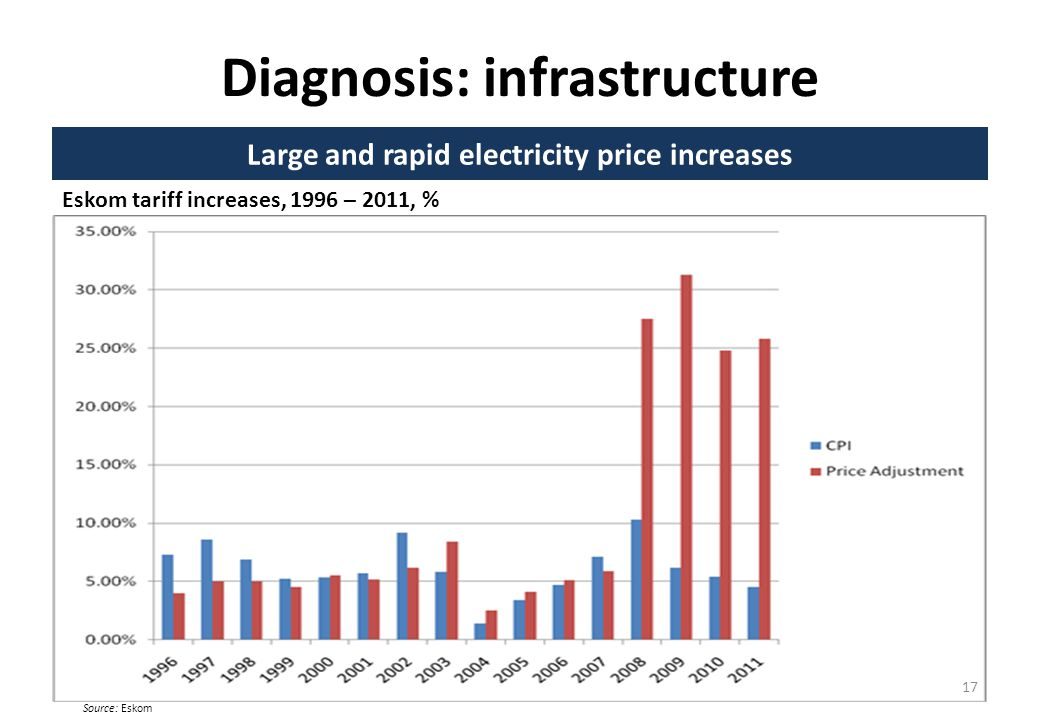 Diagnosis: infrastructure Large and rapid electricity price increases Eskom tariff increases, 1996 – 2011, % 17 Source: Eskom