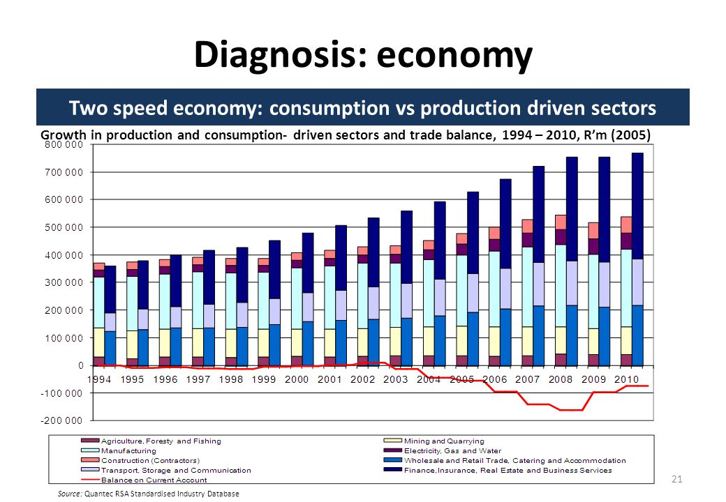 Diagnosis: economy Two speed economy: consumption vs production driven sectors 21 Source: Quantec RSA Standardised Industry Database Growth in production and consumption- driven sectors and trade balance, 1994 – 2010, Rm (2005)