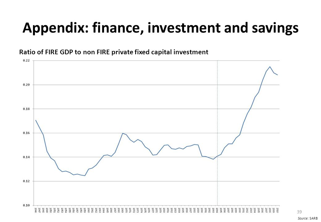 Appendix: finance, investment and savings Ratio of FIRE GDP to non FIRE private fixed capital investment 39 Source: SARB