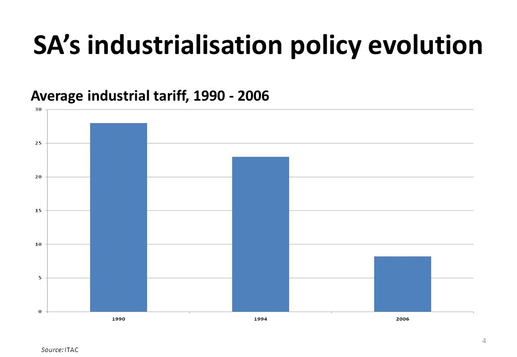 SAs industrialisation policy evolution Average industrial tariff, 1990 - 2006 4 Source: ITAC