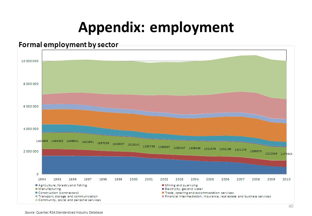 Appendix: employment Formal employment by sector 40 Source: Quantec RSA Standardised Industry Database