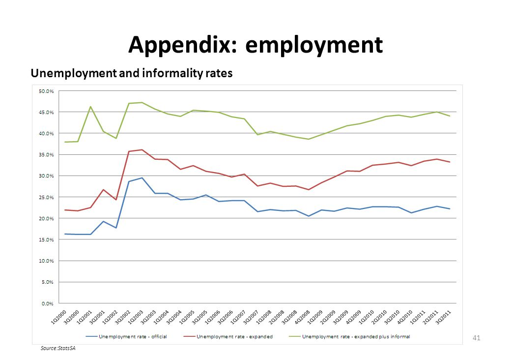 Appendix: employment Unemployment and informality rates 41 Source:StatsSA
