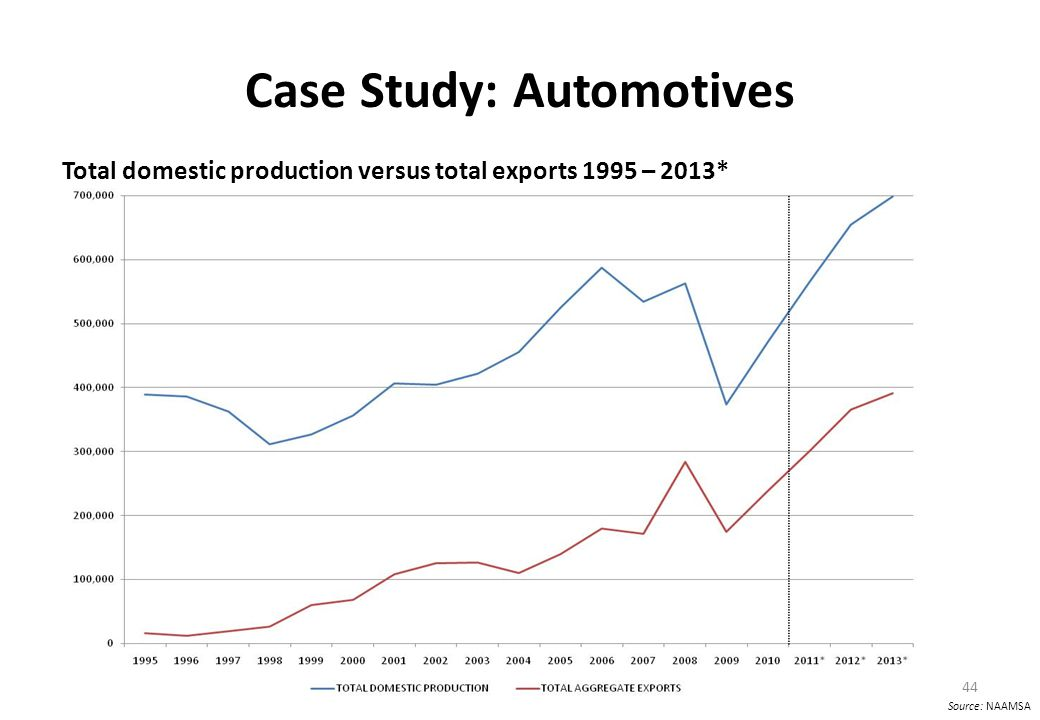Case Study: Automotives Total domestic production versus total exports 1995 – 2013* 44 Source: NAAMSA