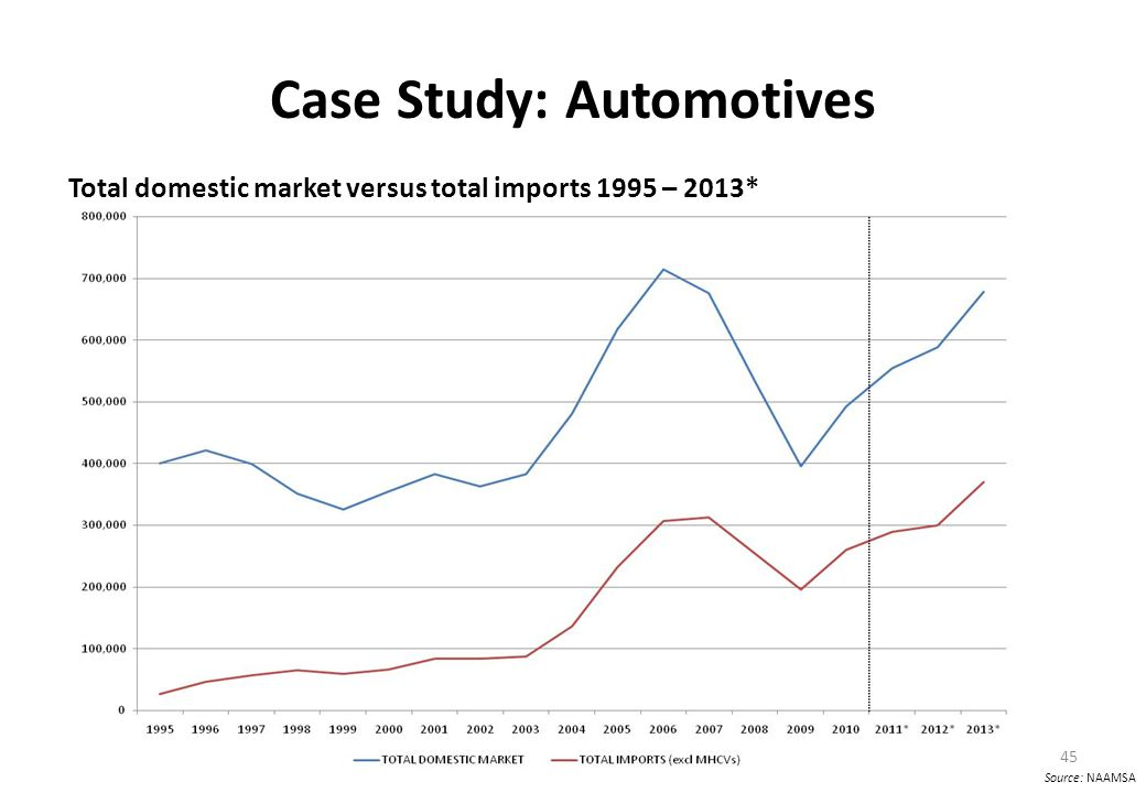 Case Study: Automotives Total domestic market versus total imports 1995 – 2013* 45 Source: NAAMSA