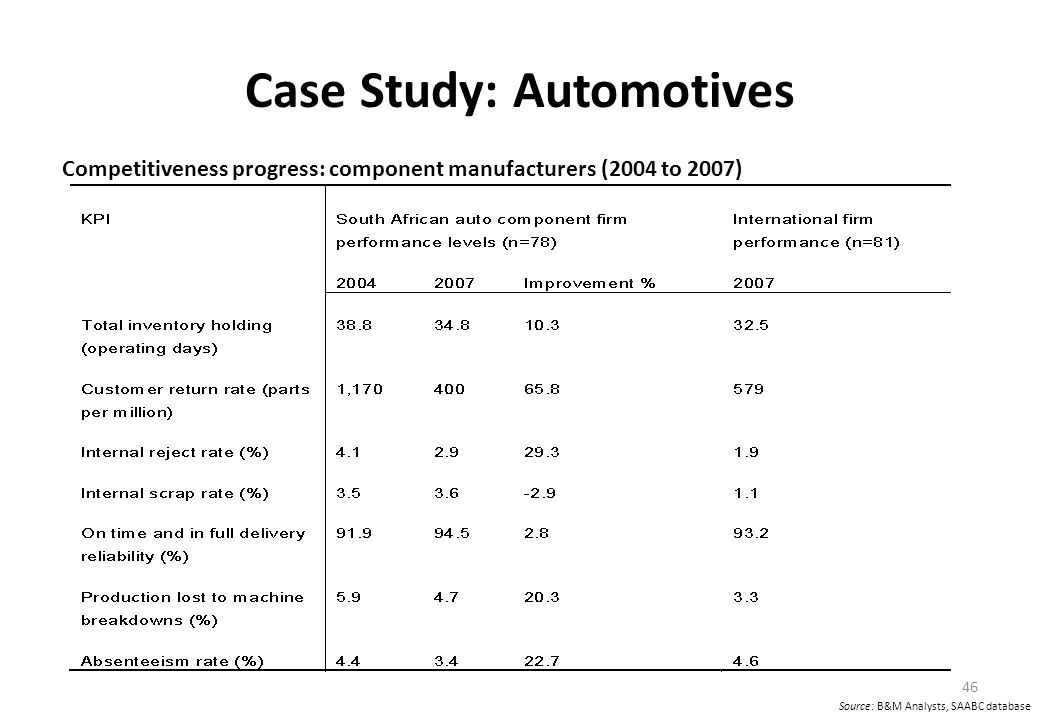 Case Study: Automotives Competitiveness progress: component manufacturers (2004 to 2007) 46 Source: B&M Analysts, SAABC database