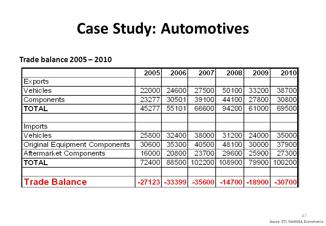 Case Study: Automotives Trade balance 2005 – 2010 47 Source: DTI, NAAMSA, Econometrix