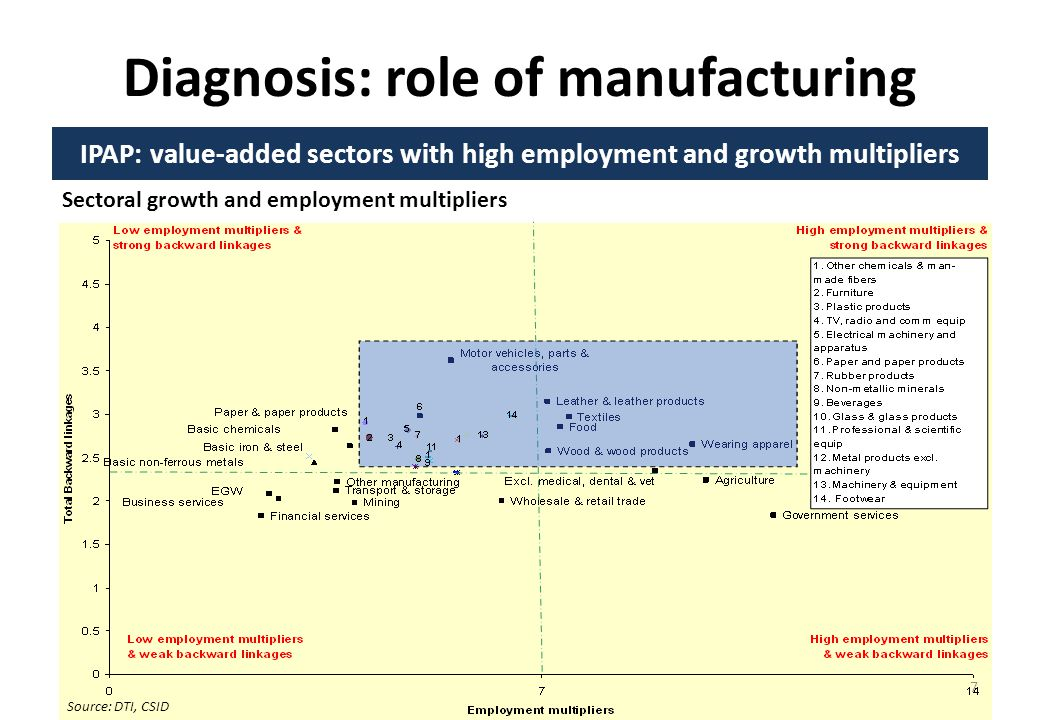 Diagnosis: role of manufacturing IPAP: value-added sectors with high employment and growth multipliers Sectoral growth and employment multipliers Source: DTI, CSID 7