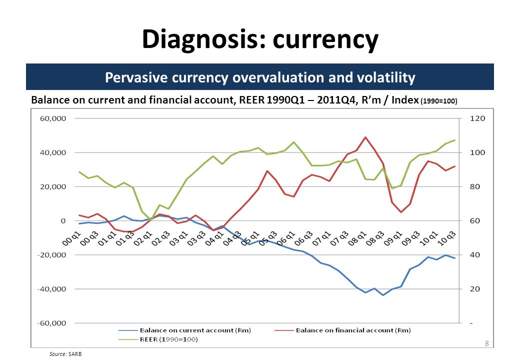 Diagnosis: currency Pervasive currency overvaluation and volatility Balance on current and financial account, REER 1990Q1 – 2011Q4, Rm / Index (1990=100) 8 Source: SARB