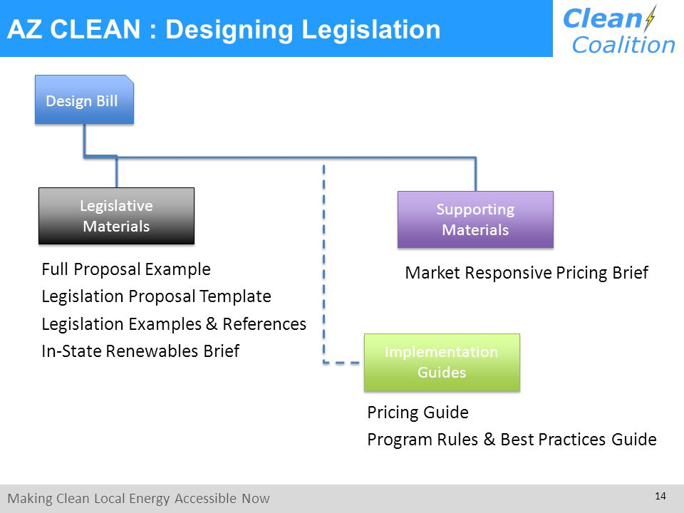 Making Clean Local Energy Accessible Now 14 Full Proposal Example Legislation Proposal Template Legislation Examples & References In-State Renewables Brief AZ CLEAN : Designing Legislation Market Responsive Pricing Brief Legislative Materials Legislative Materials Supporting Materials Design Bill Implementation Guides Implementation Guides Pricing Guide Program Rules & Best Practices Guide