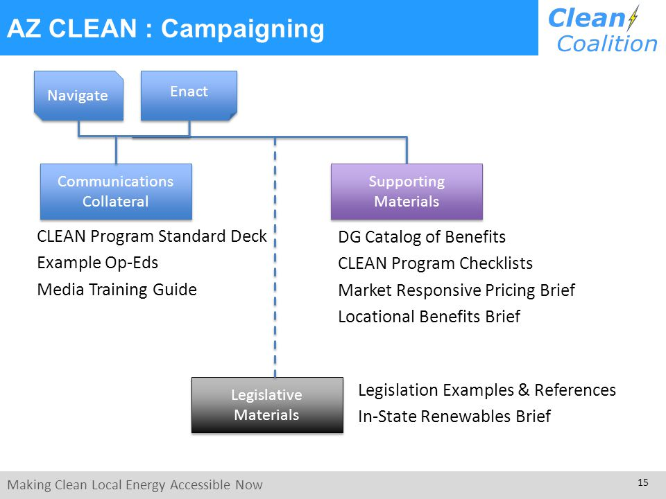 Making Clean Local Energy Accessible Now 15 Legislation Examples & References In-State Renewables Brief AZ CLEAN : Campaigning DG Catalog of Benefits CLEAN Program Checklists Market Responsive Pricing Brief Locational Benefits Brief Legislative Materials Legislative Materials Supporting Materials CLEAN Program Standard Deck Example Op-Eds Media Training Guide Navigate Enact Communications Collateral Communications Collateral