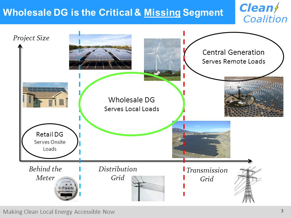 Making Clean Local Energy Accessible Now 3 Wholesale DG is the Critical & Missing Segment Distribution Grid Transmission Grid Project Size Wholesale DG Serves Local Loads Behind the Meter