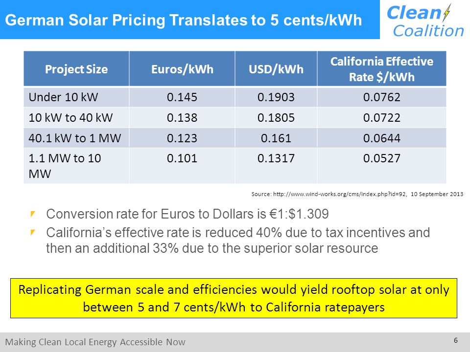 Making Clean Local Energy Accessible Now 6 German Solar Pricing Translates to 5 cents/kWh Project SizeEuros/kWhUSD/kWh California Effective Rate $/kWh Under 10 kW0.1450.19030.0762 10 kW to 40 kW0.1380.18050.0722 40.1 kW to 1 MW0.1230.1610.0644 1.1 MW to 10 MW 0.1010.13170.0527 Conversion rate for Euros to Dollars is 1:$1.309 Californias effective rate is reduced 40% due to tax incentives and then an additional 33% due to the superior solar resource Source: http://www.wind-works.org/cms/index.php id=92, 10 September 2013 Replicating German scale and efficiencies would yield rooftop solar at only between 5 and 7 cents/kWh to California ratepayers
