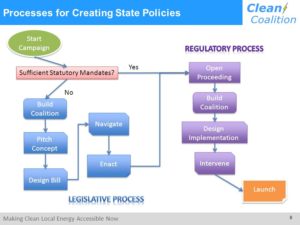Making Clean Local Energy Accessible Now 8 Processes for Creating State Policies Start Campaign Start Campaign Sufficient Statutory Mandates.