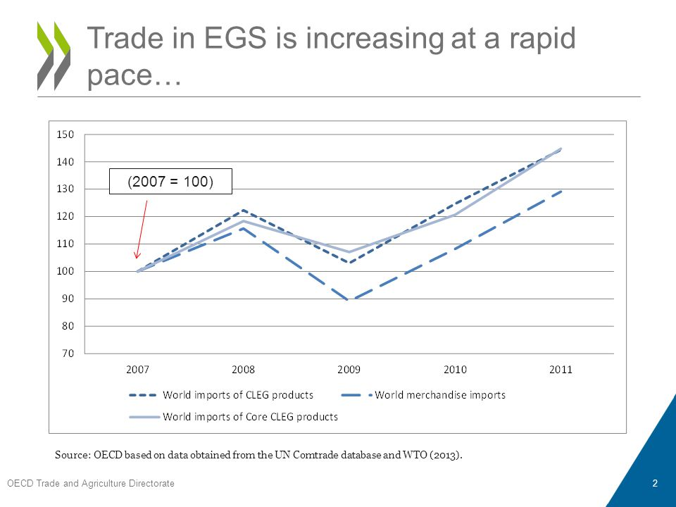 OECD Trade and Agriculture Directorate 2 Trade in EGS is increasing at a rapid pace… (2007 = 100) Source: OECD based on data obtained from the UN Comtrade database and WTO (2013).