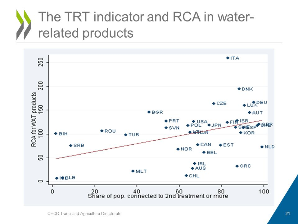 OECD Trade and Agriculture Directorate21 The TRT indicator and RCA in water- related products