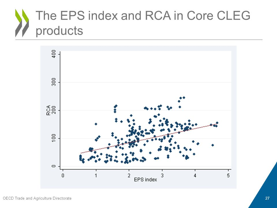 OECD Trade and Agriculture Directorate 27 The EPS index and RCA in Core CLEG products